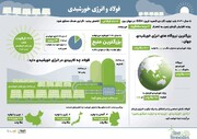 فولاد و انرژی خورشیدی