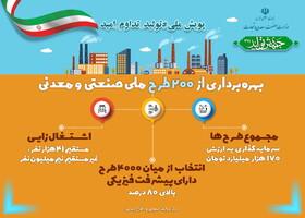 """افتتاح همزمان ۳ طرح صنعتی و معدنی در هفته دهم پویش ملی """"تولید، تداوم امید"""" با دستور رئیس جمهور"""