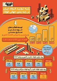 اینفوگرافی رتبه تولید فولاد ایران در رتبه بندی جهانی