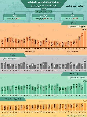 اینفوگرافیک / روند کرونا در ایران، از ۱۰ اسفند تا ۱۰ فروردین