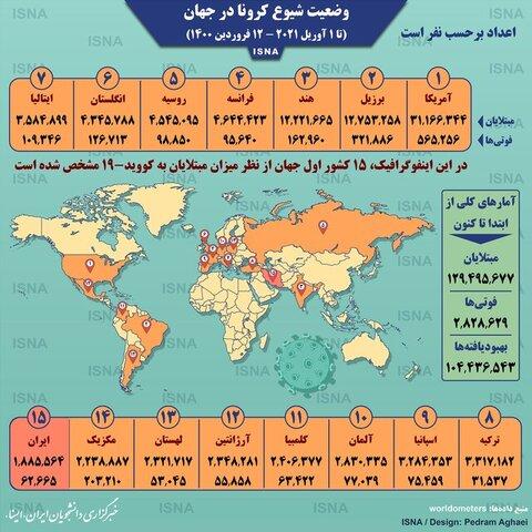 اینفوگرافیک / آمار کرونا در جهان تا ۱۲ فروردین