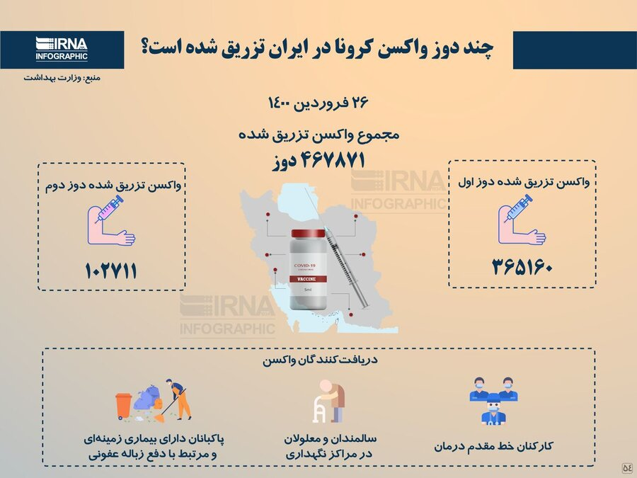 امار واکسن تزریق شده در ایران