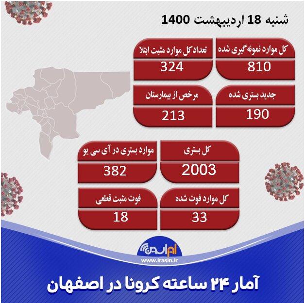 شیب کاهشی موج چهارم کرونا در اصفهان کند است/مرگ ۳۳ نفر در اثر کرونا