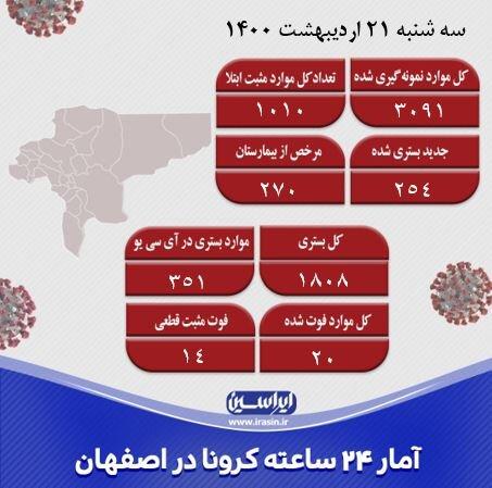 شناسایی ۱۰۱۰ مورد جدید کرونا در اصفهان/جهش واکسیناسیون کرونا از خردادماه