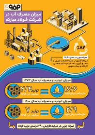 اینفوگرافیک میزان مصرف آب در شرکت فولاد مبارکه