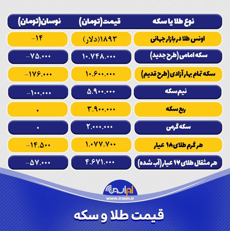 قیمت طلا و سکه امروز پنجشنبه ۱۳ خرداد ۱۴۰۰+ تحلیل و پیش بینی قیمت طلا