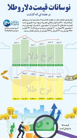 نوسانات قیمت دلار و طلا در هفتهای که گذشت (از ۸ تا ۱۳ خردادماه ۱۴۰۰)+ اینفوگرافیک