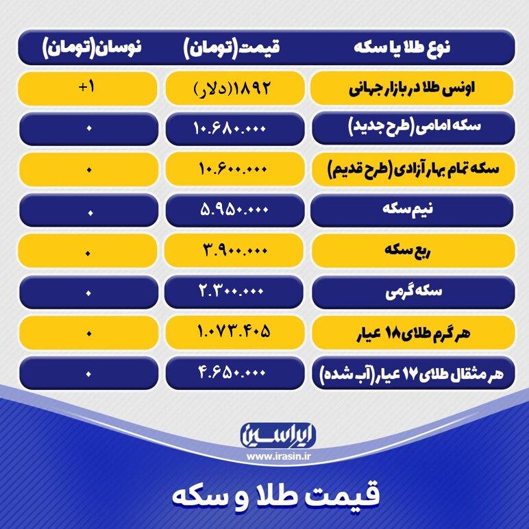 قیمت طلا و سکه امروز شنبه ۱۵ خرداد ۱۴۰۰+ تحلیل و پیش بینی قیمت طلا