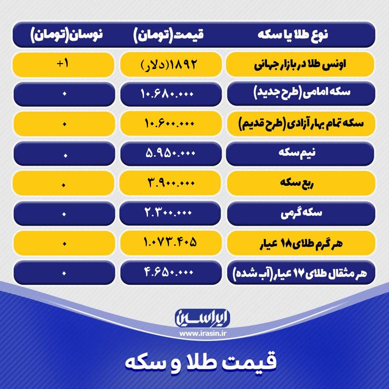قیمت طلا و سکه امروز یکشنبه ۱۶ خرداد ۱۴۰۰+ تحلیل و پیش بینی قیمت طلا