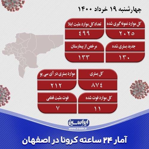 شناسایی ۴۹۹ مورد جدید کرونا در اصفهان/فوت ۱۱ نفر