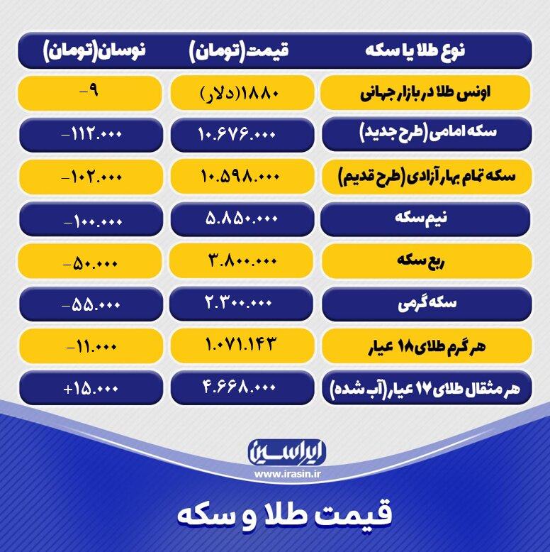 قیمت طلا و سکه امروز پنجشنبه ۲۰ خرداد ۱۴۰۰+ تحلیل و پیش بینی قیمت طلا