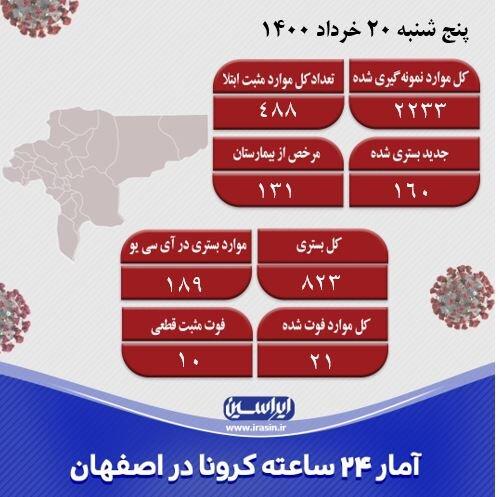 شناسایی ۴۸۸ مورد جدید کرونا در اصفهان/فوت ۲۱ نفر