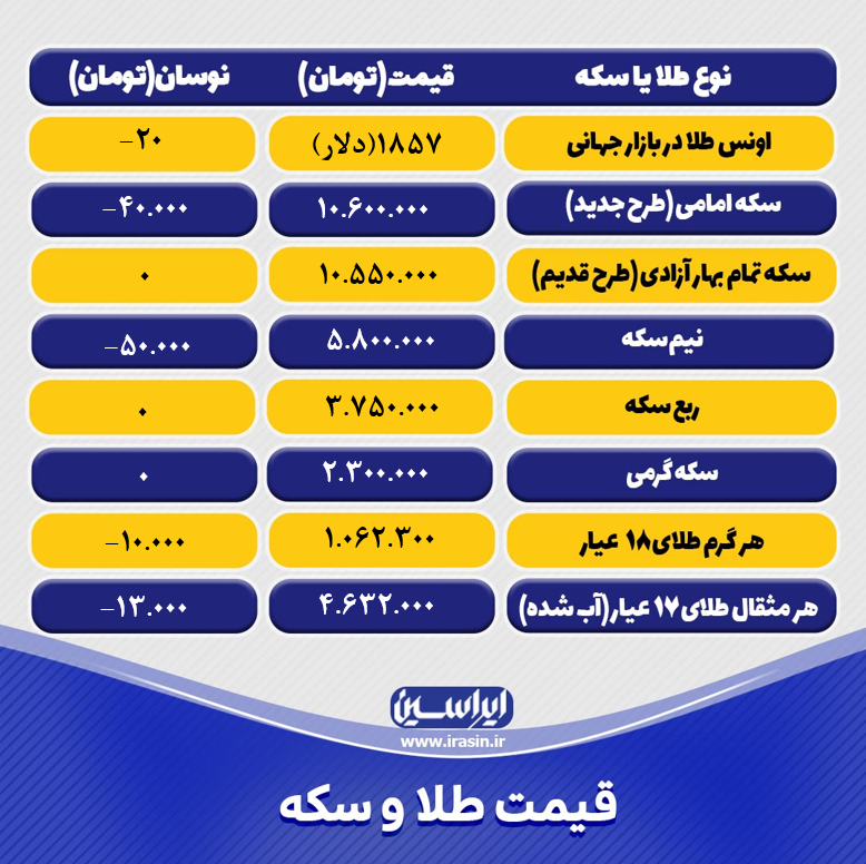 قیمت طلا و سکه امروز دوشنبه ۲۴ خرداد ۱۴۰۰+ تحلیل و پیش بینی قیمت طلا