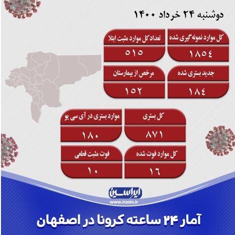شیب ثابت کرونا در اصفهان/ شناسایی ۵۱۵ مورد جدید