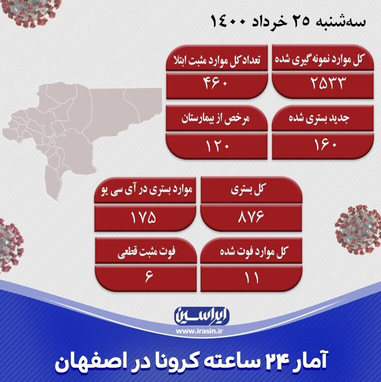 شناسایی ۴۶۰ مورد جدید کرونایی در اصفهان