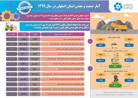 آمار صنعت و معدن استان اصفهان در سال 1399