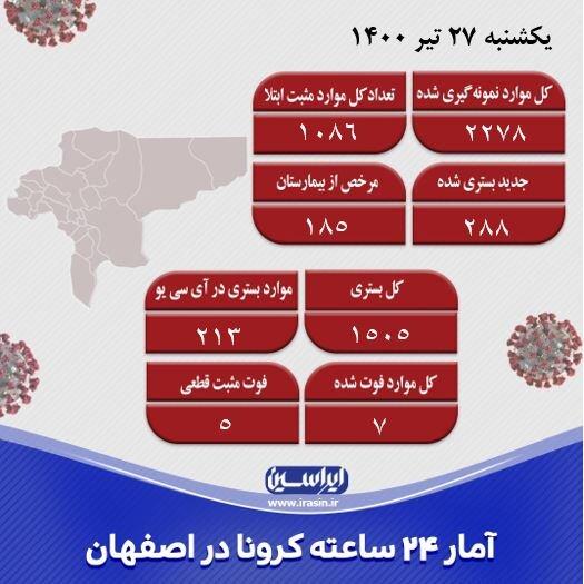 هجوم کرونای دلتا در اصفهان/ موارد مثبت شناسایی شده از هزار نفر عبور کرد!