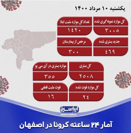 ظرفیت بیمارستانهای اصفهان درحال تکمیل شدن است/تزریق ۲۸ هزار دوز واکسن کرونا در روز گذشته