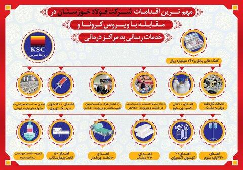 مهم ترین اقدامات شرکت فولاد خوزستان در مقابله با ویروس کرونا و خدمات رسانی به مراکز درمانی