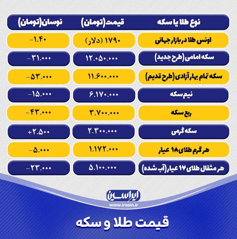 قیمت طلا و سکه امروز شنبه ۲۰ شهریور ۱۴۰۰+ تحلیل و پیش بینی قیمت طلا