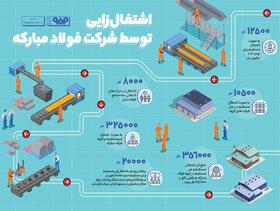 اشتغالزایی توسط شرکت فولاد مبارکه