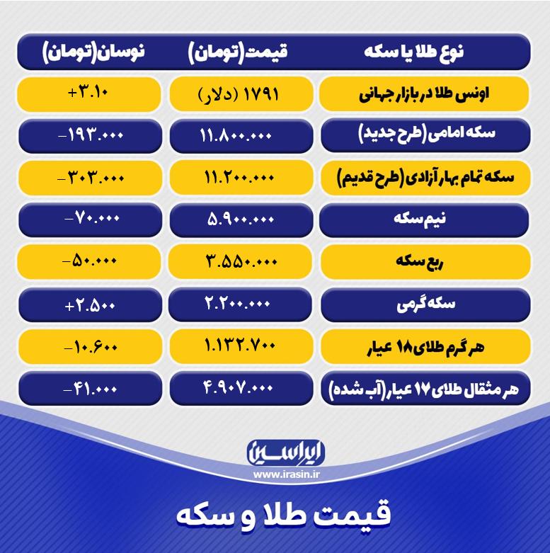 قیمت طلا و سکه امروز دوشنبه ۲۲ شهریور ۱۴۰۰+ تحلیل و پیش بینی قیمت طلا