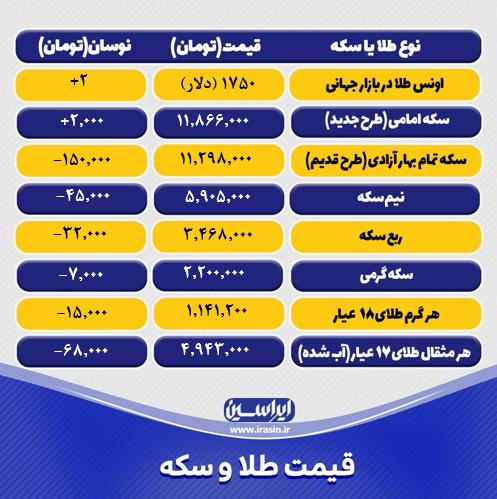 قیمت طلا و سکه امروز دوشنبه ۲۹ شهریور ۱۴۰۰+ تحلیل و پیش بینی قیمت طلا