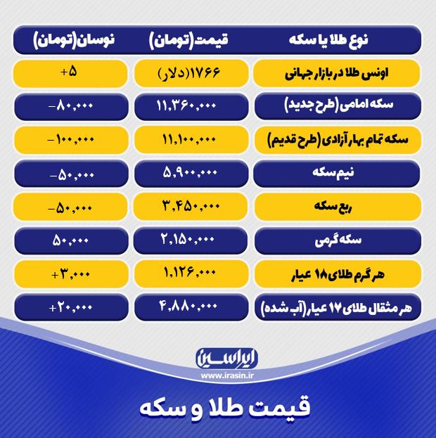 قیمت طلا و سکه امروز چهارشنبه ۲۱ مهر ۱۴۰۰+ تحلیل و پیش بینی قیمت طلا